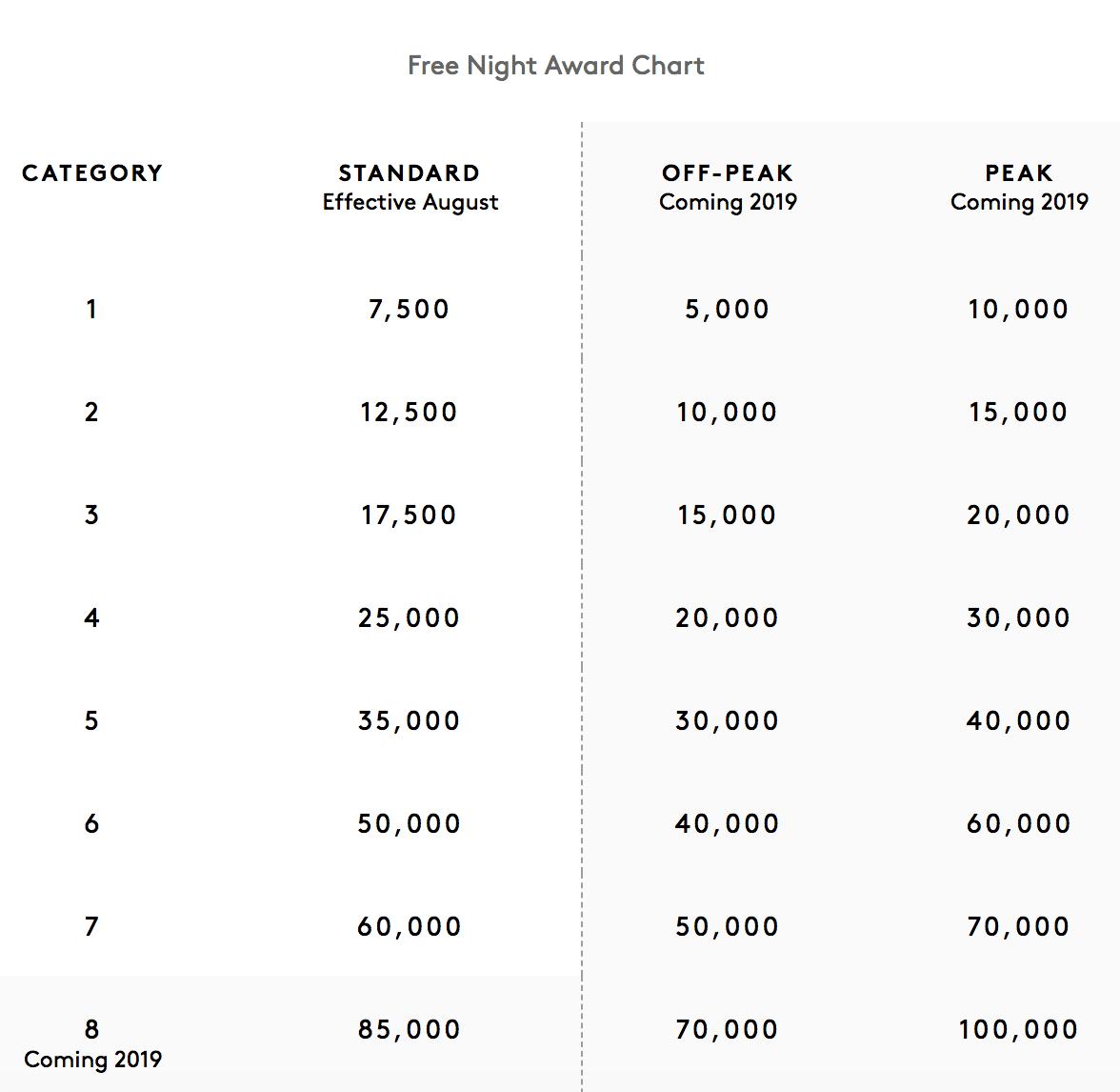 Marriott Award Rates