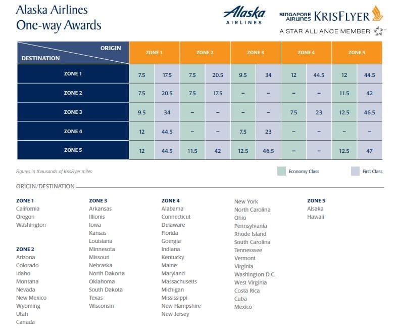 Flights to Hawaii using points