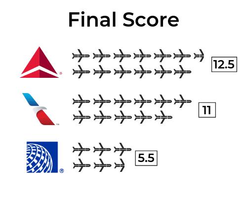 Basic Economy Final Score