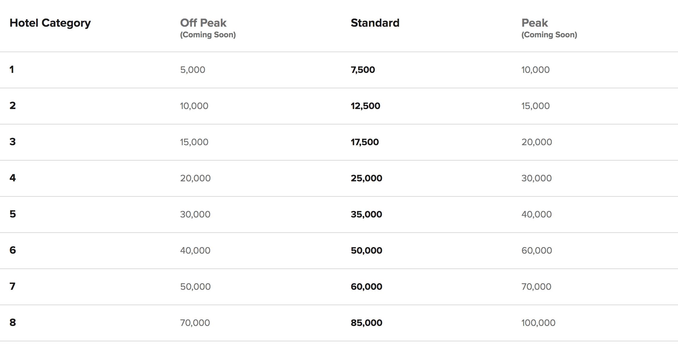Marriott Peak Pricing