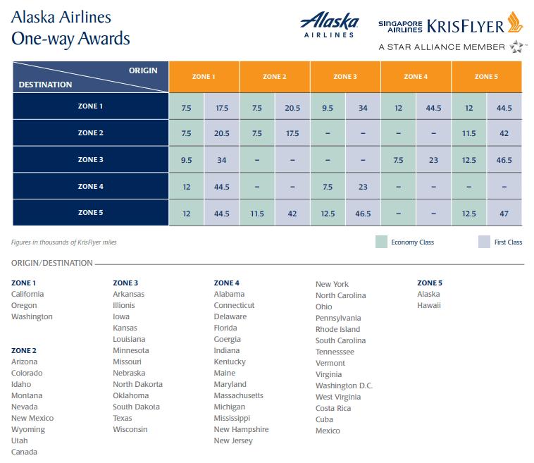 Redeem Amex Membership Rewards Points for flights to Hawaii