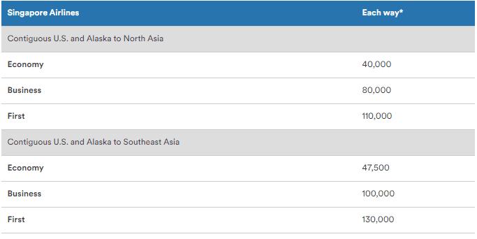 Singapore Alaska Miles