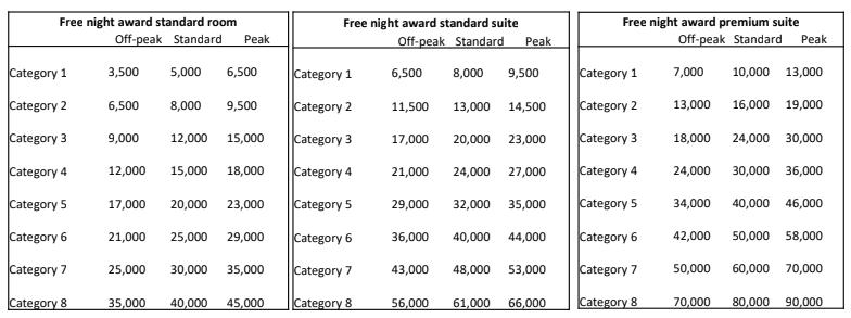 hyatt peak pricing