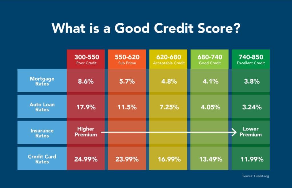 chase sapphire preferred credit score