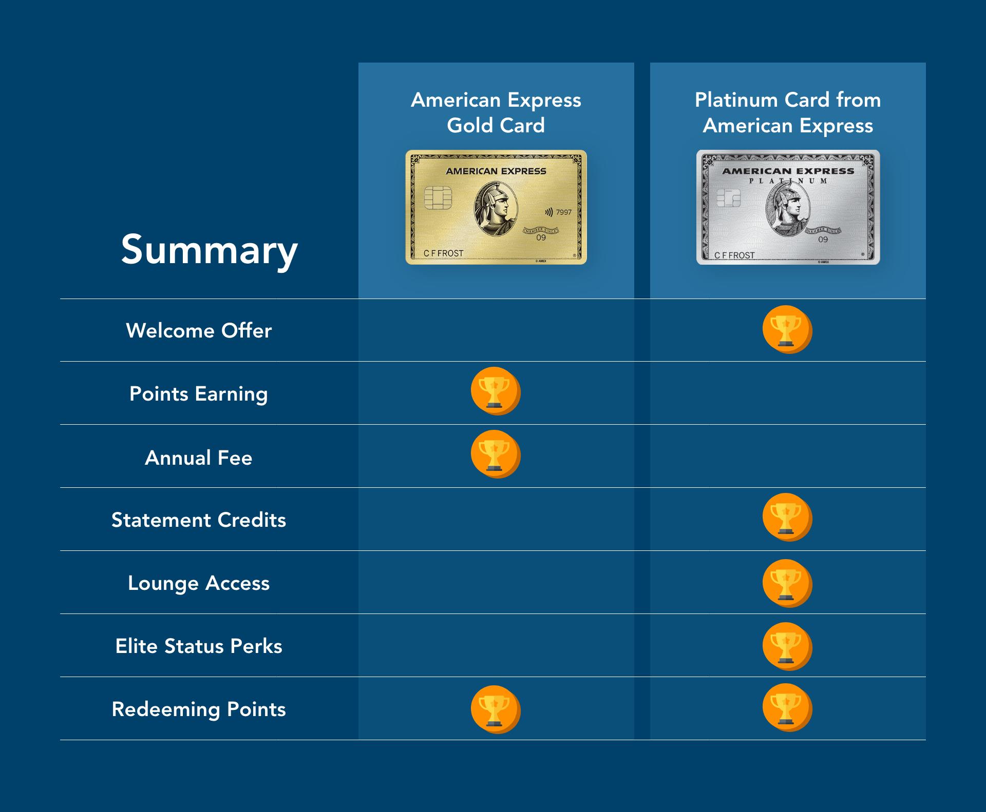 amex gold vs platinum final